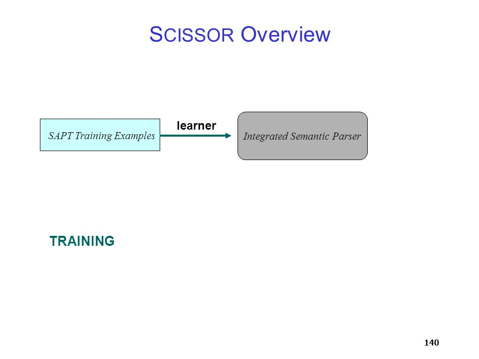 140 S CISSOR Overview Integrated Semantic Parser SAPT Training Examples TRAINING learner