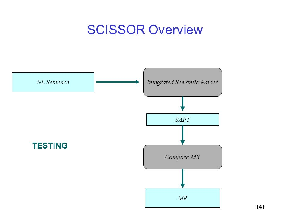 141 Integrated Semantic Parser SAPT Compose MR MR NL Sentence TESTING SCISSOR Overview