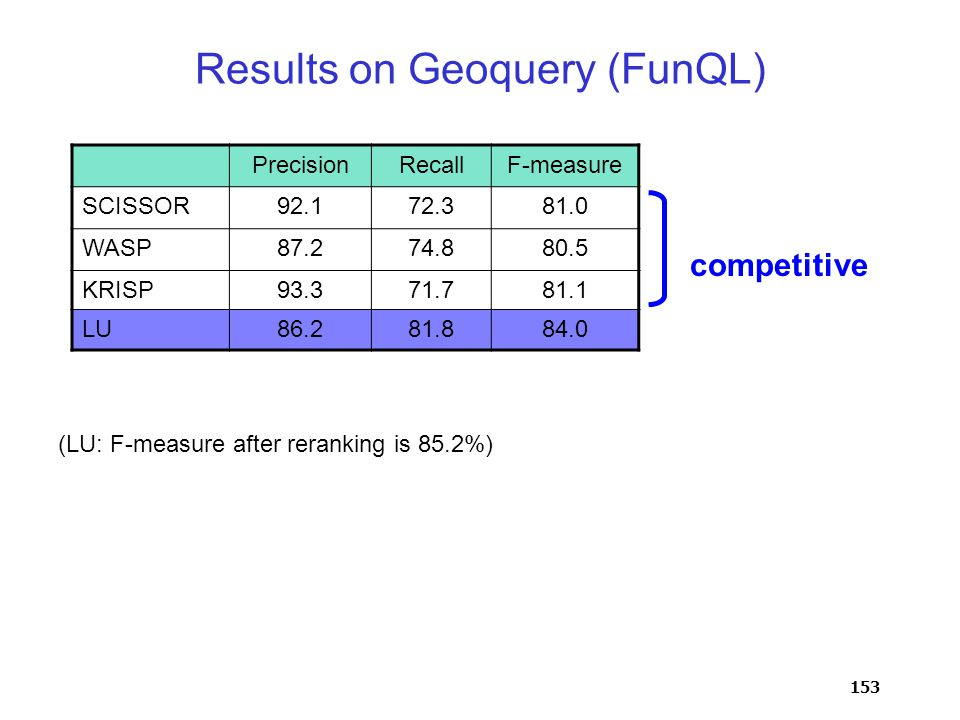 153 Results on Geoquery (FunQL) PrecisionRecallF-measure SCISSOR92.172.381.0 WASP87.274.880.5 KRISP93.371.781.1 LU86.281.884.0 (LU: F-measure after reranking is 85.2%) competitive