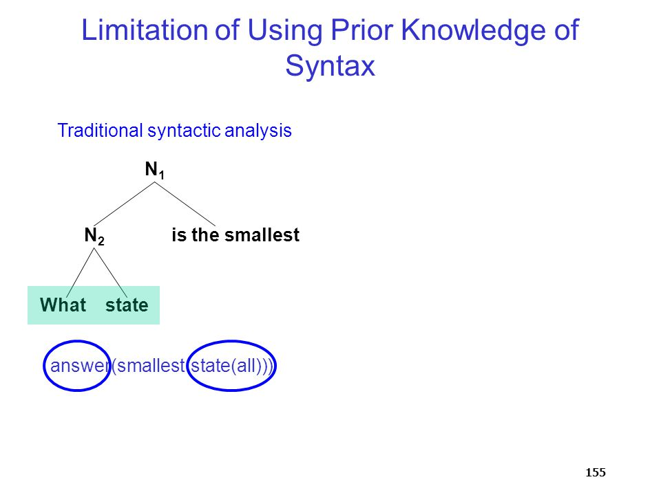 155 Limitation of Using Prior Knowledge of Syntax What state is the smallest N1N1 N2N2 answer(smallest(state(all))) Traditional syntactic analysis