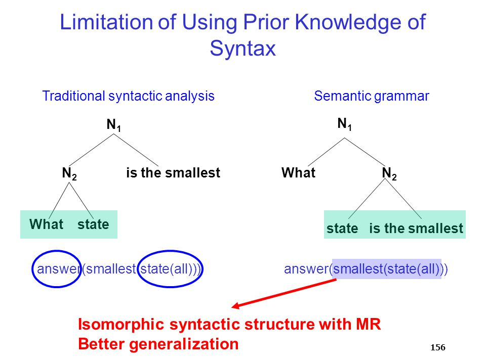 156 Limitation of Using Prior Knowledge of Syntax What state is the smallest state is the smallest N1N1 WhatN2N2 N1N1 N2N2 answer(smallest(state(all))) Traditional syntactic analysisSemantic grammar Isomorphic syntactic structure with MR Better generalization