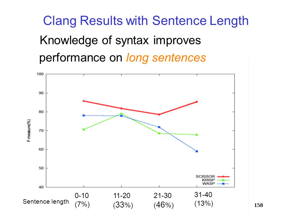158 Clang Results with Sentence Length 0-10 (7%) 11-20 ( 33 %) 21-30 ( 46 %) 31-40 (13%) 0-10 (7%) 11-20 ( 33 %) 21-30 ( 46 %) 0-10 (7%) 11-20 ( 33 %) 31-40 (13%) 21-30 ( 46 %) 0-10 (7%) 11-20 ( 33 %) Knowledge of syntax improves performance on long sentences Sentence length