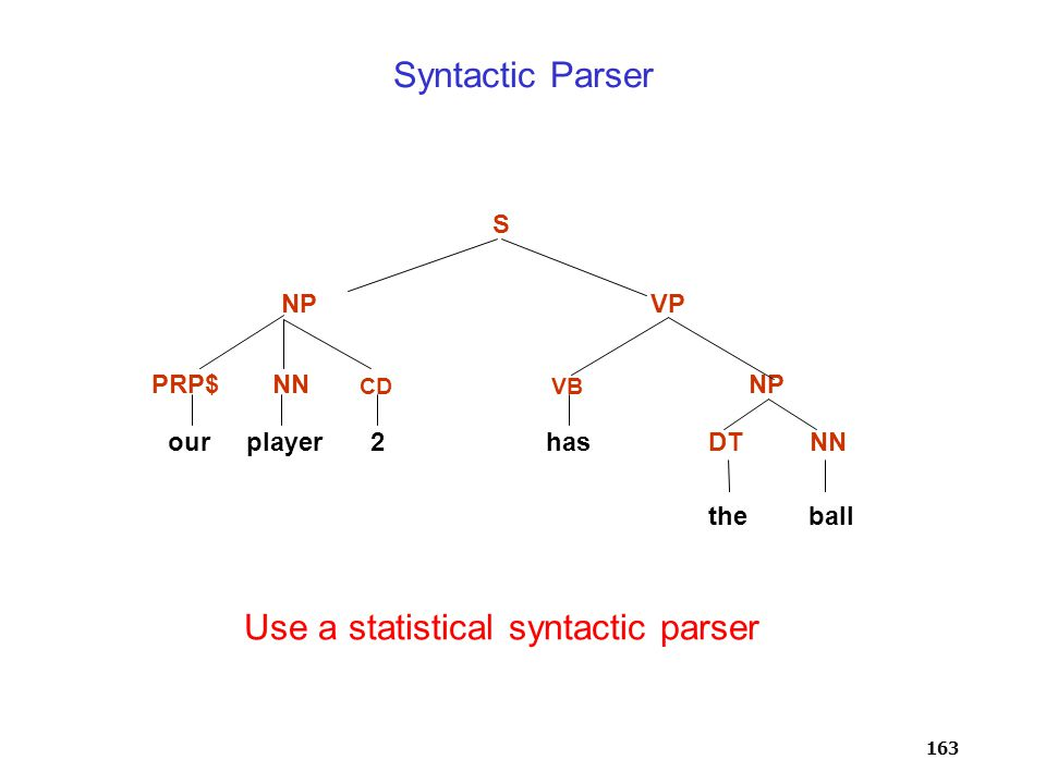 163 Syntactic Parser PRP$NN CDVB DTNN NP VPNP S ourplayer2has theball Use a statistical syntactic parser