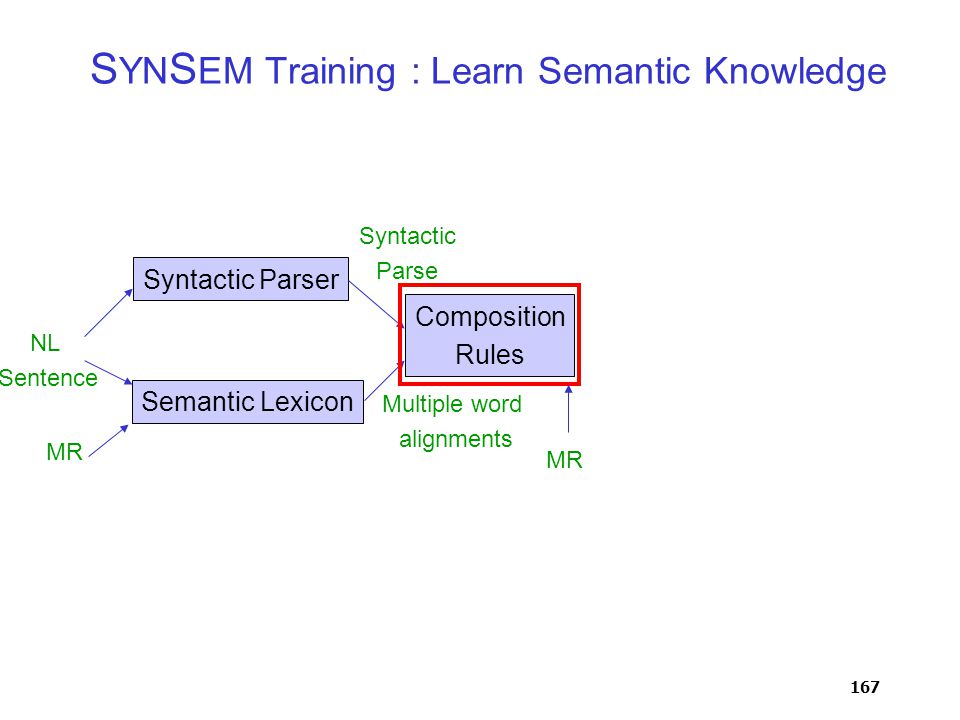 167 S YN S EM Training : Learn Semantic Knowledge NL Sentence Syntactic Parser Semantic Lexicon Composition Rules Syntactic Parse Multiple word alignments MR