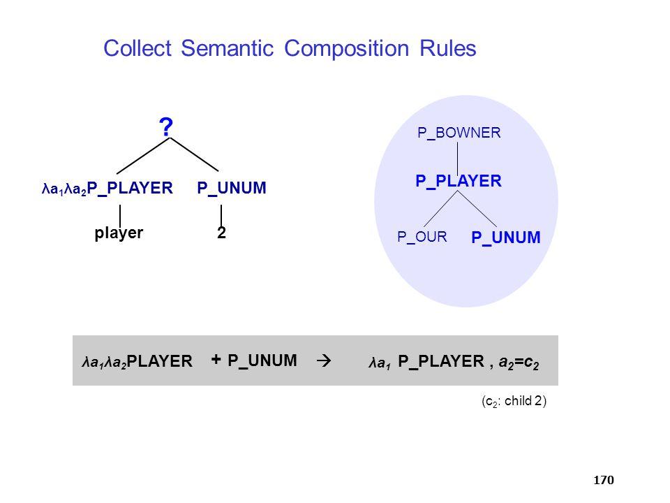 170 λa 1 λa 2 P_PLAYERP_UNUM ? player2 P_BOWNER P_PLAYER P_UNUM P_OUR, a 2 =c 2 P_PLAYER λa 1 λa 2 PLAYER + P_UNUM  λa 1 (c 2 : child 2) Collect Sema