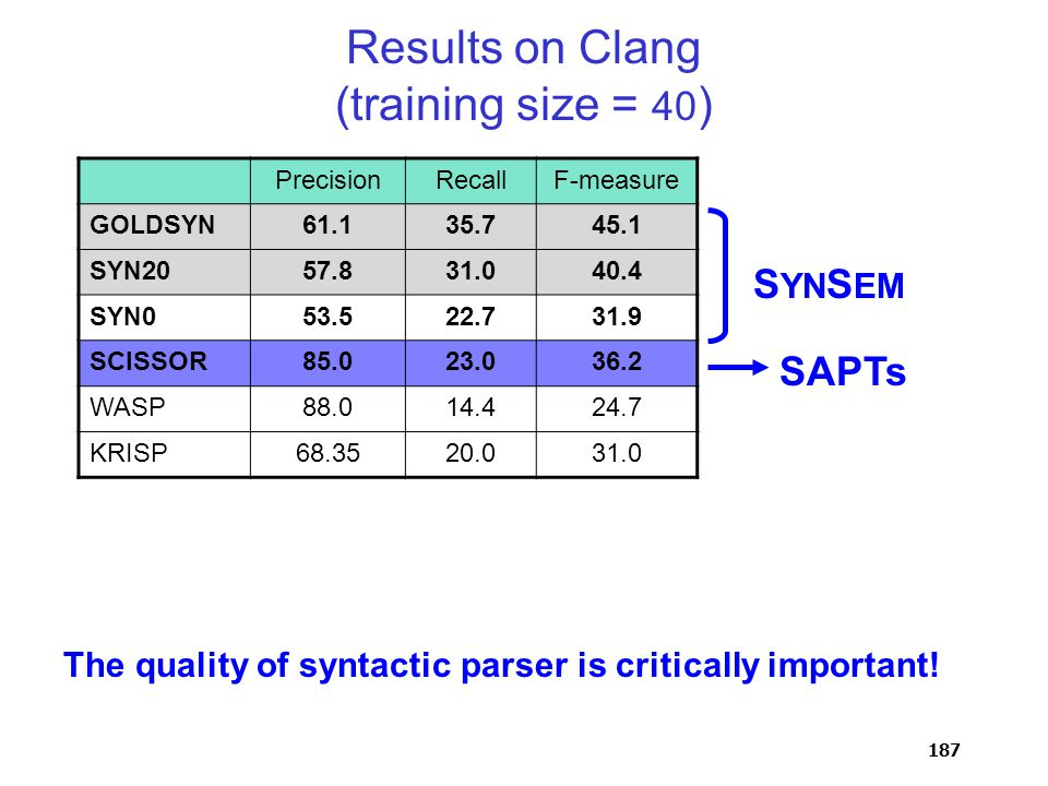 187 Results on Clang (training size = 40 ) PrecisionRecallF-measure G OLD S YN 61.135.745.1 S YN 2057.831.040.4 S YN 053.522.731.9 SCISSOR85.023.036.2 WASP88.014.424.7 KRISP68.3520.031.0 S YN S EM SAPTs The quality of syntactic parser is critically important!