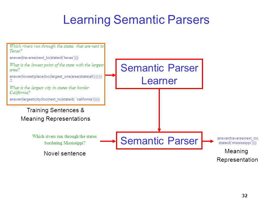 32 Learning Semantic Parsers Semantic Parser Learner Semantic Parser Which rivers run through the states that are next to Texas.