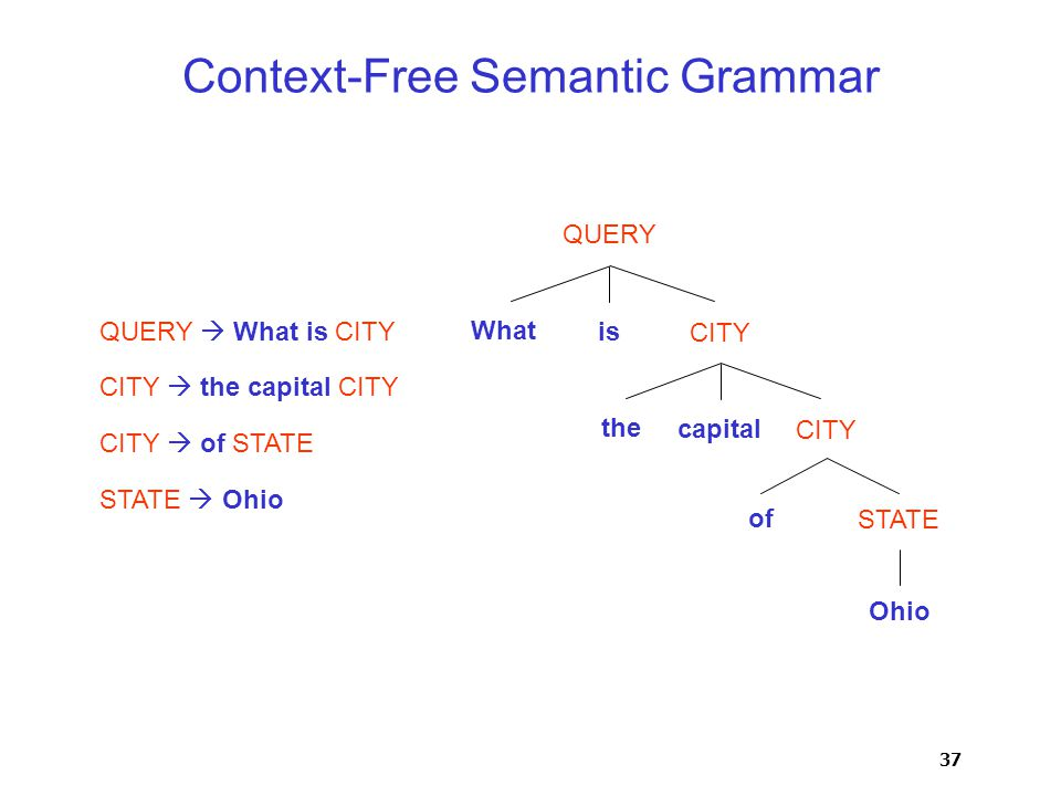 37 QUERY  What is CITY CITY  the capital CITY CITY  of STATE STATE  Ohio Context-Free Semantic Grammar Ohio of STATE QUERY CITY What is CITY the capital