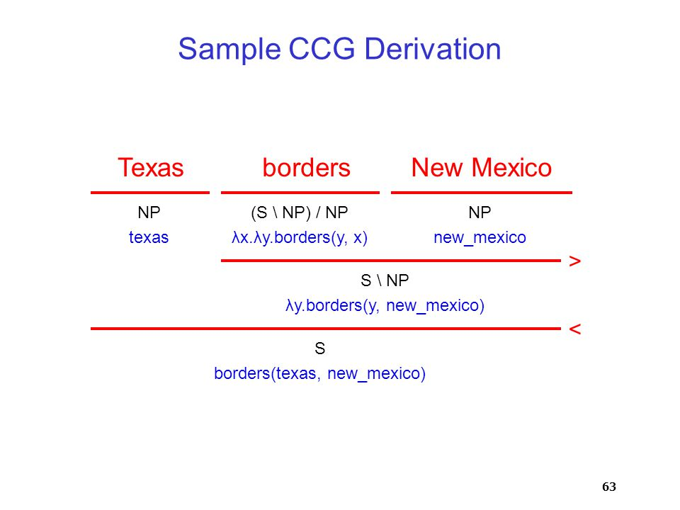63 Sample CCG Derivation TexasbordersNew Mexico NP texas (S \ NP) / NP λx.λy.borders(y, x) NP new_mexico S \ NP λy.borders(y, new_mexico) > < S borders(texas, new_mexico)