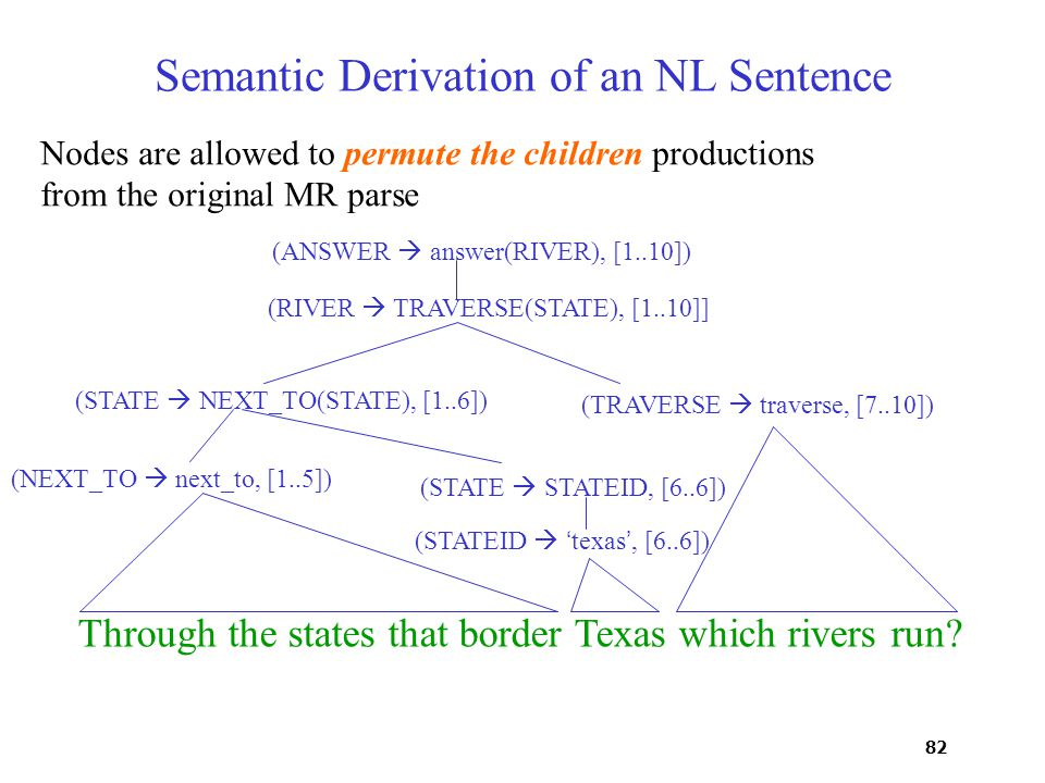 82 Semantic Derivation of an NL Sentence Through the states that border Texas which rivers run.
