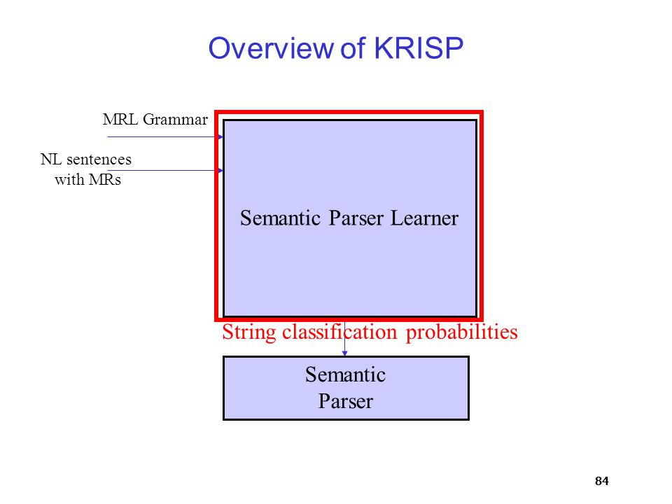 84 Overview of KRISP Semantic Parser Semantic Parser Learner MRL Grammar NL sentences with MRs String classification probabilities