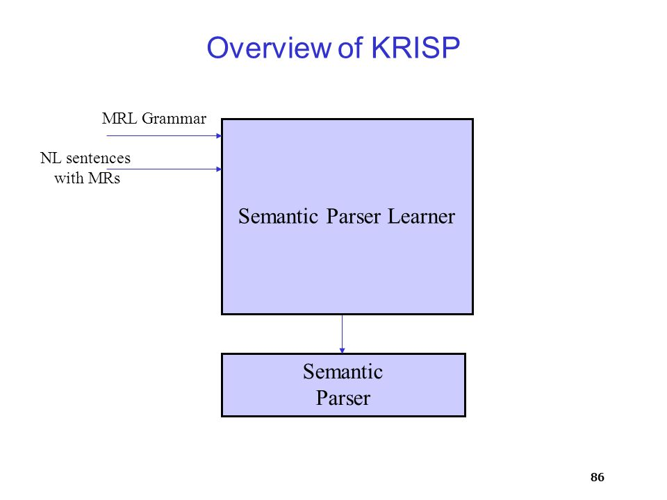 86 Overview of KRISP Semantic Parser Semantic Parser Learner MRL Grammar NL sentences with MRs