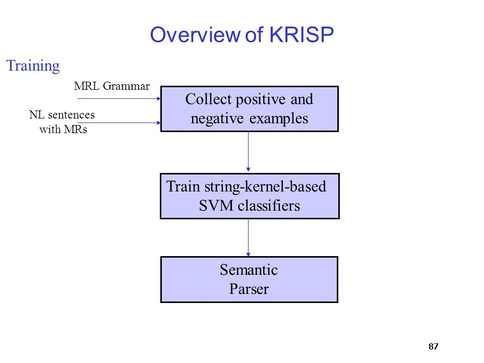 87 Overview of KRISP Train string-kernel-based SVM classifiers Semantic Parser Collect positive and negative examples MRL Grammar NL sentences with MRs Training
