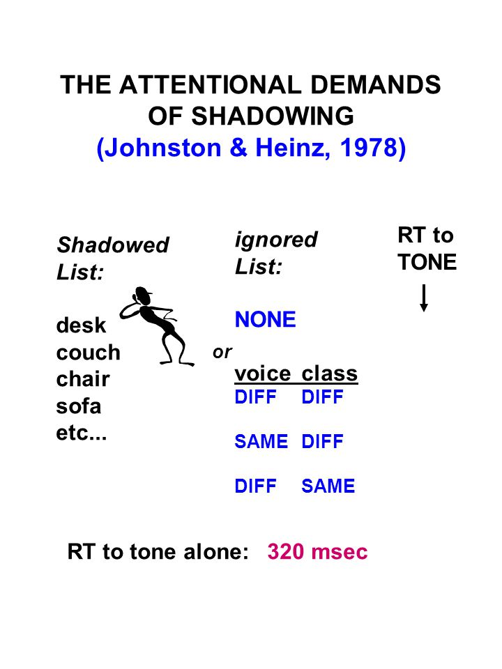 THE ATTENTIONAL DEMANDS OF SHADOWING (Johnston & Heinz, 1978) Shadowed List: desk couch chair sofa etc... ignored List: NONE voiceclassDIFF SAMEDIFF D