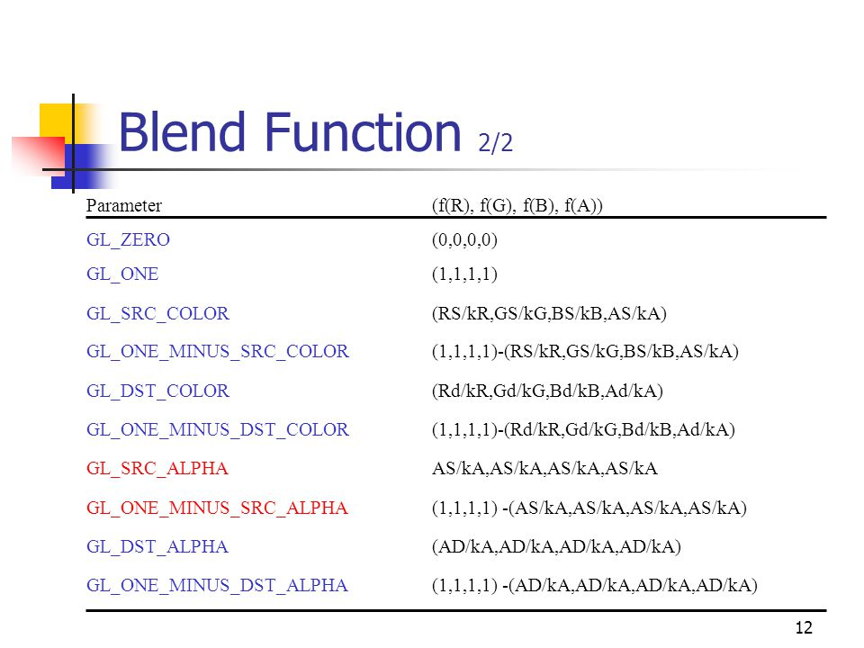 12 Blend Function 2/2 Parameter(f(R), f(G), f(B), f(A)) GL_ZERO(0,0,0,0) GL_ONE(1,1,1,1) GL_SRC_COLOR (RS/kR,GS/kG,BS/kB,AS/kA) GL_ONE_MINUS_SRC_COLOR(1,1,1,1)-(RS/kR,GS/kG,BS/kB,AS/kA) GL_DST_COLOR(Rd/kR,Gd/kG,Bd/kB,Ad/kA) GL_ONE_MINUS_DST_COLOR(1,1,1,1)-(Rd/kR,Gd/kG,Bd/kB,Ad/kA) GL_SRC_ALPHAAS/kA,AS/kA,AS/kA,AS/kA GL_ONE_MINUS_SRC_ALPHA(1,1,1,1) -(AS/kA,AS/kA,AS/kA,AS/kA) GL_DST_ALPHA(AD/kA,AD/kA,AD/kA,AD/kA) GL_ONE_MINUS_DST_ALPHA(1,1,1,1) -(AD/kA,AD/kA,AD/kA,AD/kA)