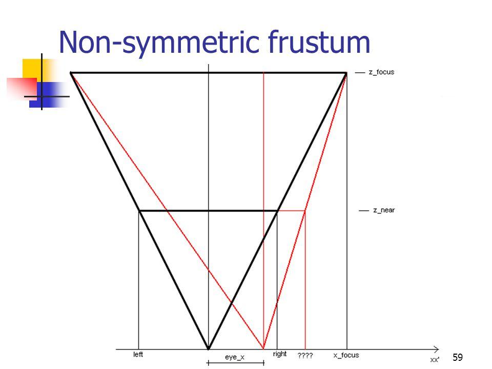 Non-symmetric frustum 59