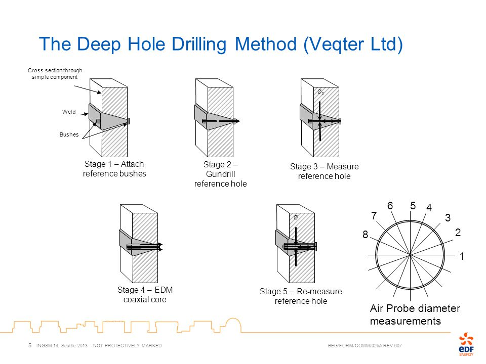 The Deep Hole Drilling Method (Veqter Ltd) 5 INGSM 14, Seattle 2013 - NOT PROTECTIVELY MARKED BEG/FORM/COMM/026A REV 007 Ø Ø0Ø0 Cross-section through simple component Weld Bushes Stage 1 – Attach reference bushes Stage 4 – EDM coaxial core Stage 5 – Re-measure reference hole Stage 3 – Measure reference hole Stage 2 – Gundrill reference hole 1 2 3 56 4 7 8 Air Probe diameter measurements