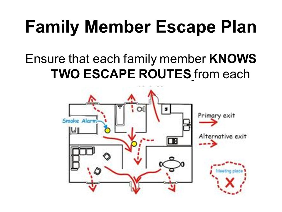 Family Member Escape Plan PRACTICE