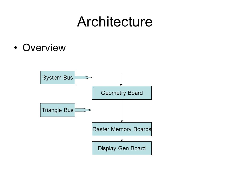 Architecture Overview Geometry Board Raster Memory Boards Display Gen Board Triangle Bus System Bus