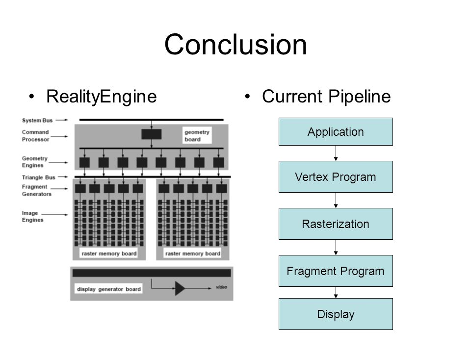 Conclusion RealityEngineCurrent Pipeline Application Vertex Program Rasterization Fragment Program Display