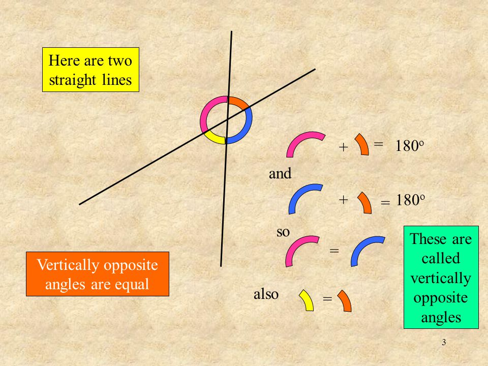 2 The angle on a straight line is 180 o We have to start somewhere – this is our starting fact.