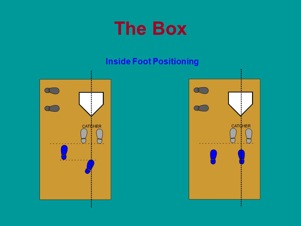 The Box Inside Foot Positioning