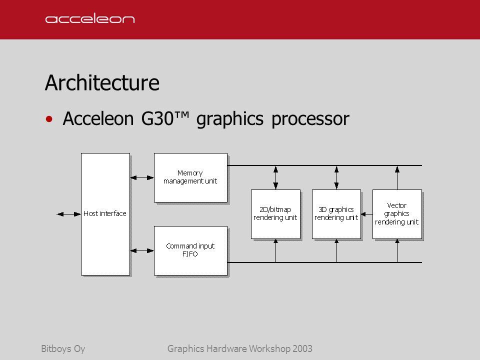 Bitboys OyGraphics Hardware Workshop 2003 Architecture Acceleon G30™ graphics processor