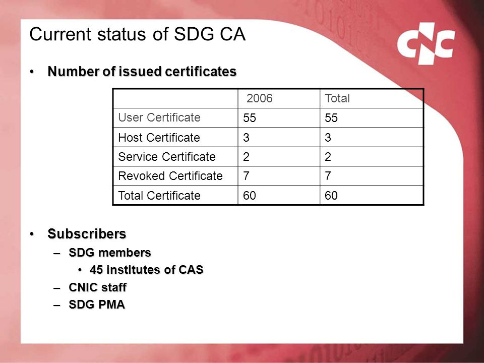 Current status of SDG CA Number of issued certificatesNumber of issued certificates SubscribersSubscribers –SDG members 45 institutes of CAS45 institu