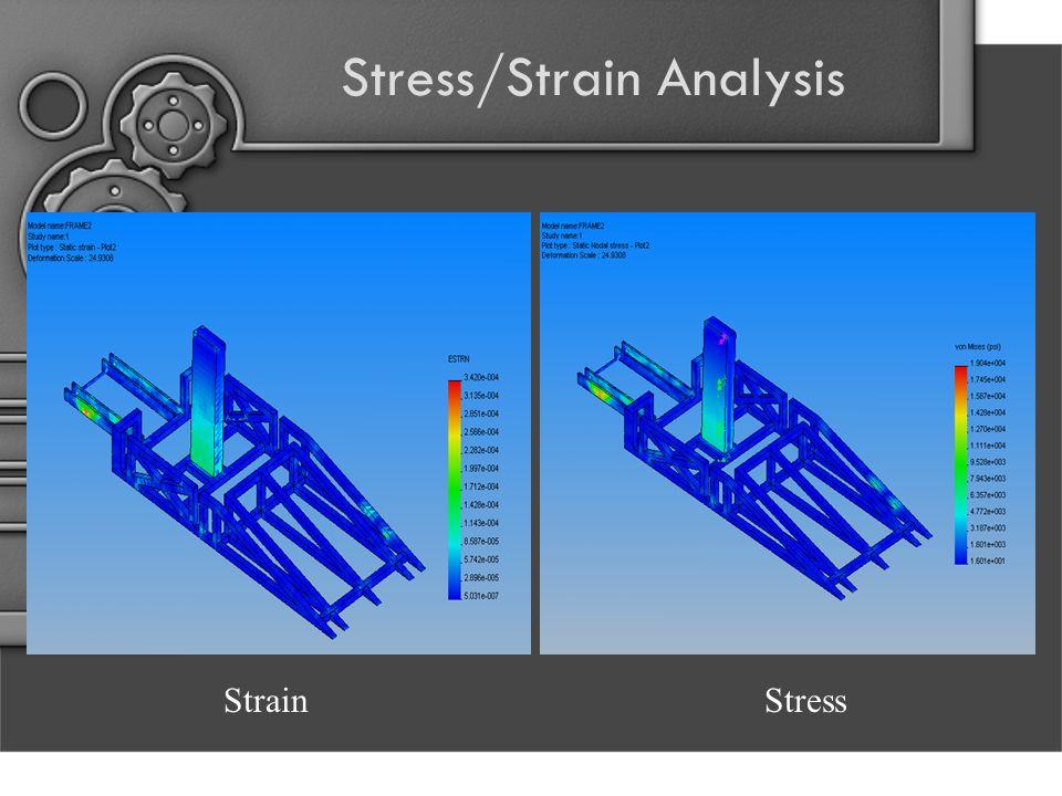 Stress/Strain Analysis StressStrain