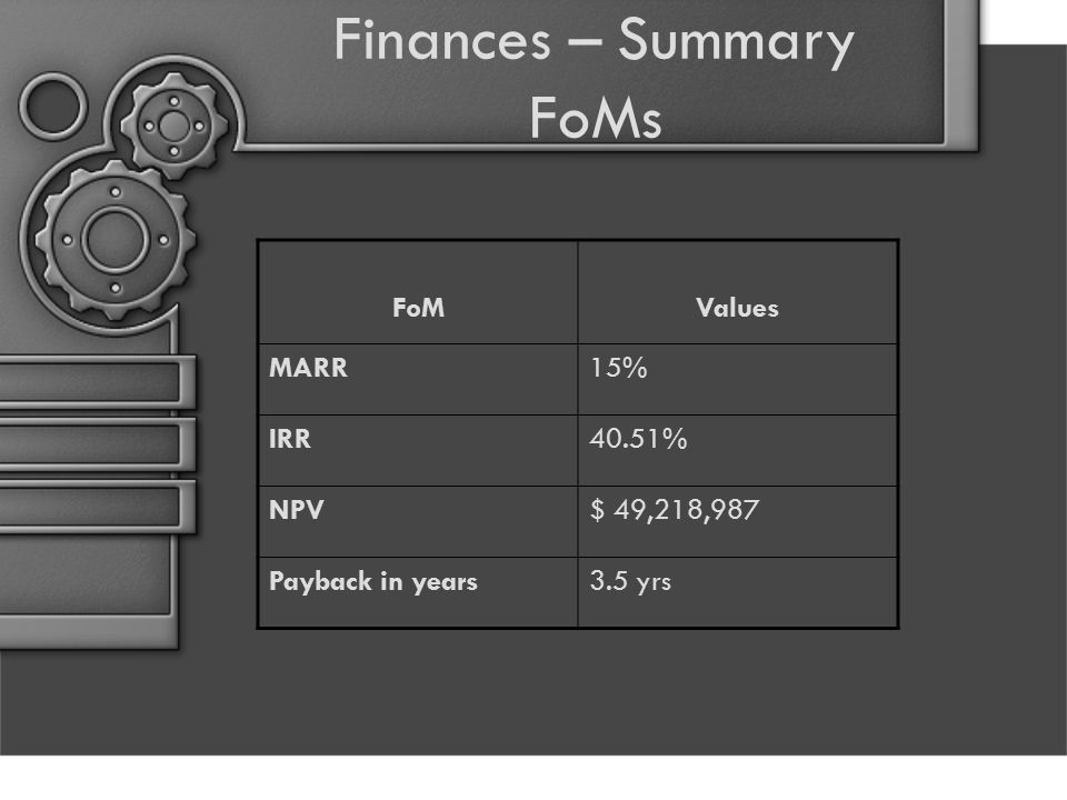 Finances – Summary FoMs FoMValues MARR15% IRR40.51% NPV$ 49,218,987 Payback in years3.5 yrs