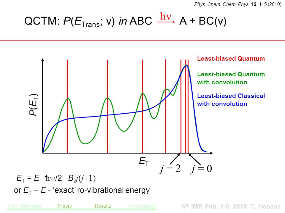 ETET j = 0 j = 2 Least-biased Quantum P(ET)P(ET) ETET E T = E - hw /2 - B v j(j+1) Least-biased Quantum with convolution Least-biased Classical with convolution or E T = E - 'exact' ro-vibrational energy QCTM: P(E Trans ; v) in ABC A + BC(v) h Intro Motivation Theory Results Conclusions 6 th IMP, Feb.