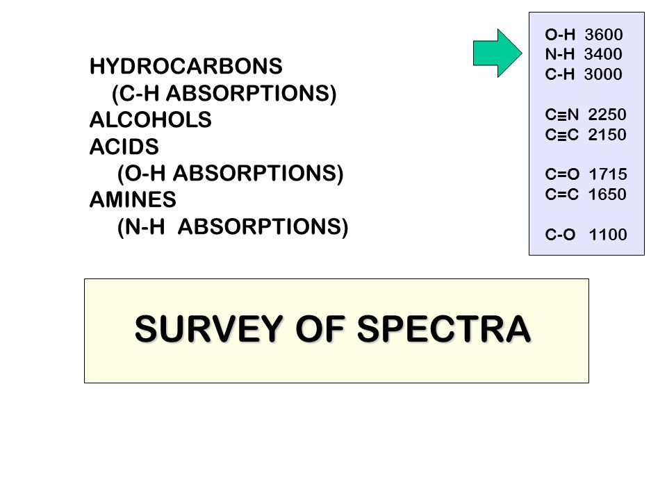SURVEY OF SPECTRA HYDROCARBONS (C-H ABSORPTIONS) ALCOHOLS ACIDS (O-H ABSORPTIONS) AMINES (N-H ABSORPTIONS) O-H 3600 N-H 3400 C-H 3000 C=N 2250 C=C 215