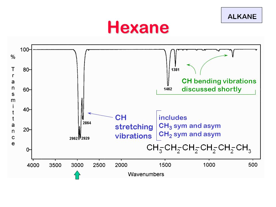 Hexane CH stretching vibrations ALKANE includes CH 3 sym and asym CH 2 sym and asym CH bending vibrations discussed shortly
