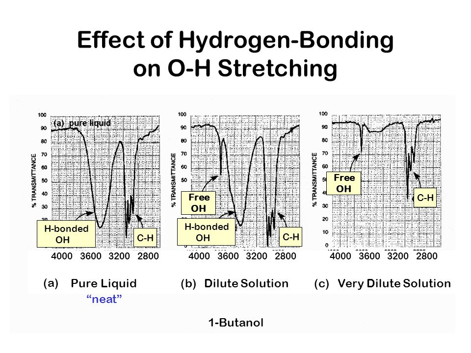 Effect of Hydrogen-Bonding on O-H Stretching Free OH Free OH C-H H-bonded OH H-bonded OH Pure LiquidDilute SolutionVery Dilute Solution (a) (b)(c) 400