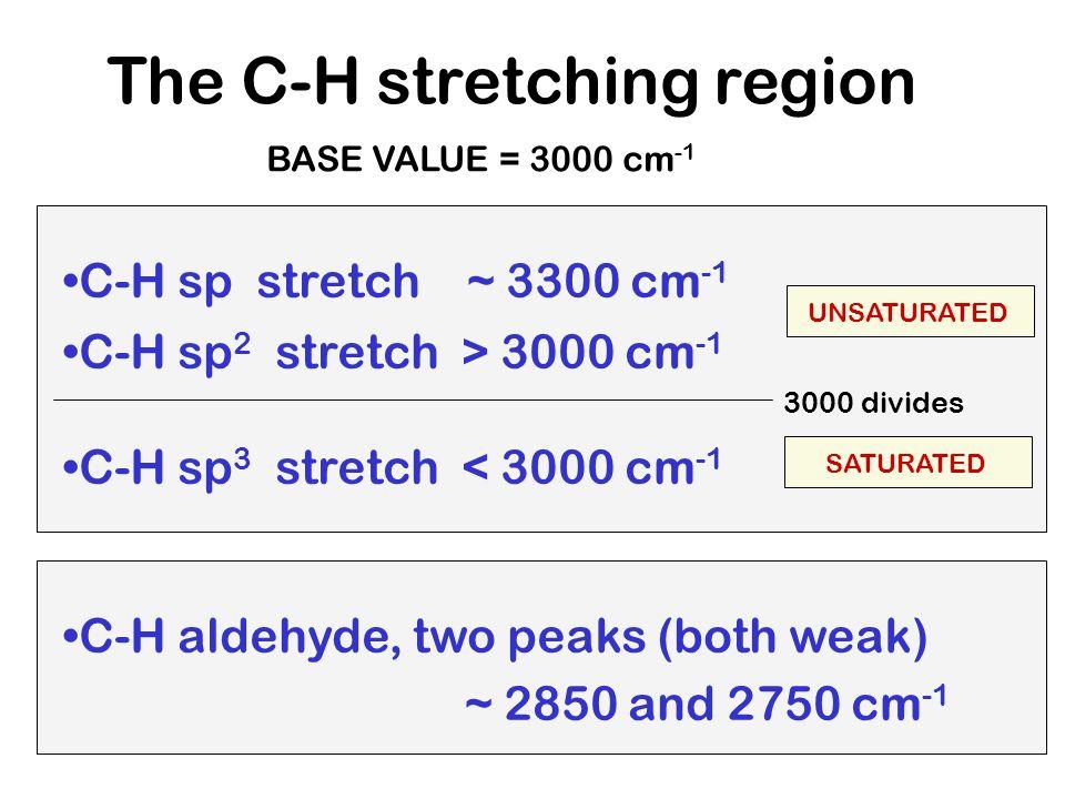 1-Hexene =CH CH C=CCH 2 CH 3 bend CH oops ALKENE