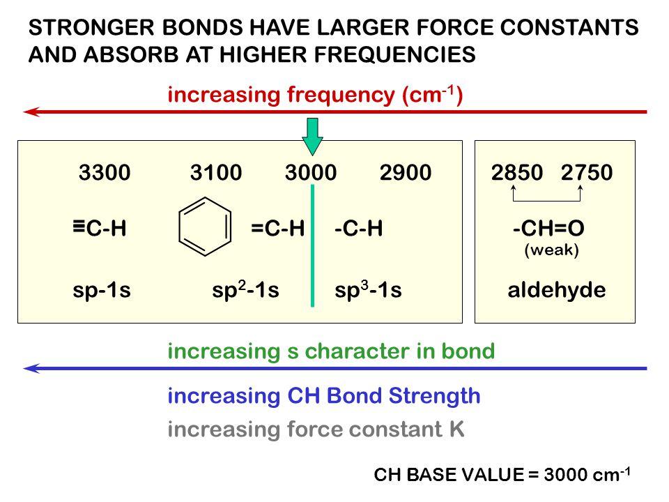 3000 -C-H=C-H 31003300 =C-H = 2900 2850 2750 -CH=O (weak) increasing CH Bond Strength sp 3 -1ssp 2 -1ssp-1s increasing frequency (cm -1 ) aldehyde inc