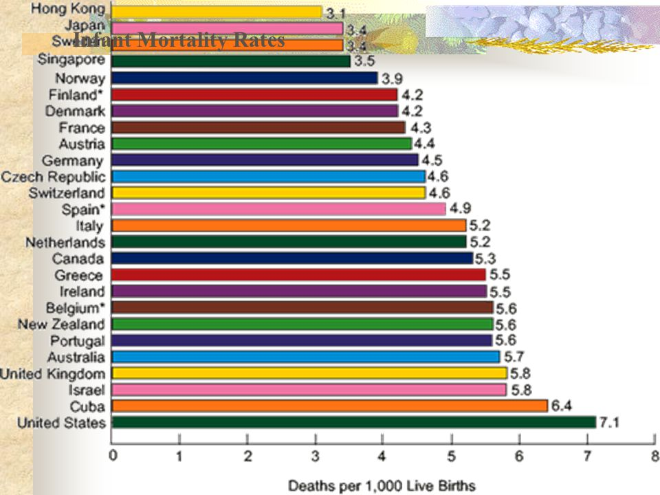 Infant Mortality Rates
