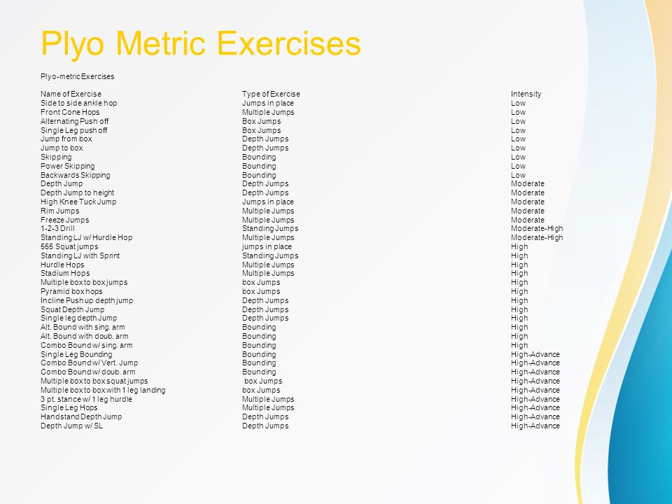 Plyo Metric Exercises Plyo-metric Exercises Name of ExerciseType of ExerciseIntensity Side to side ankle hopJumps in placeLow Front Cone HopsMultiple
