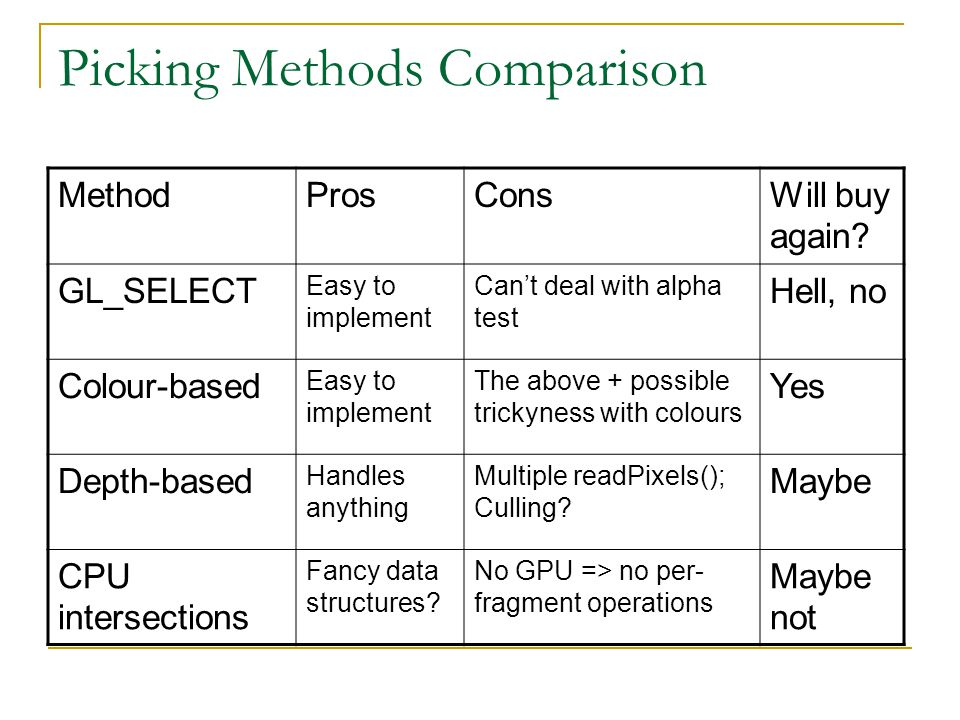 Picking Methods Comparison MethodProsConsWill buy again? GL_SELECT Easy to implement Can't deal with alpha test Hell, no Colour-based Easy to implemen