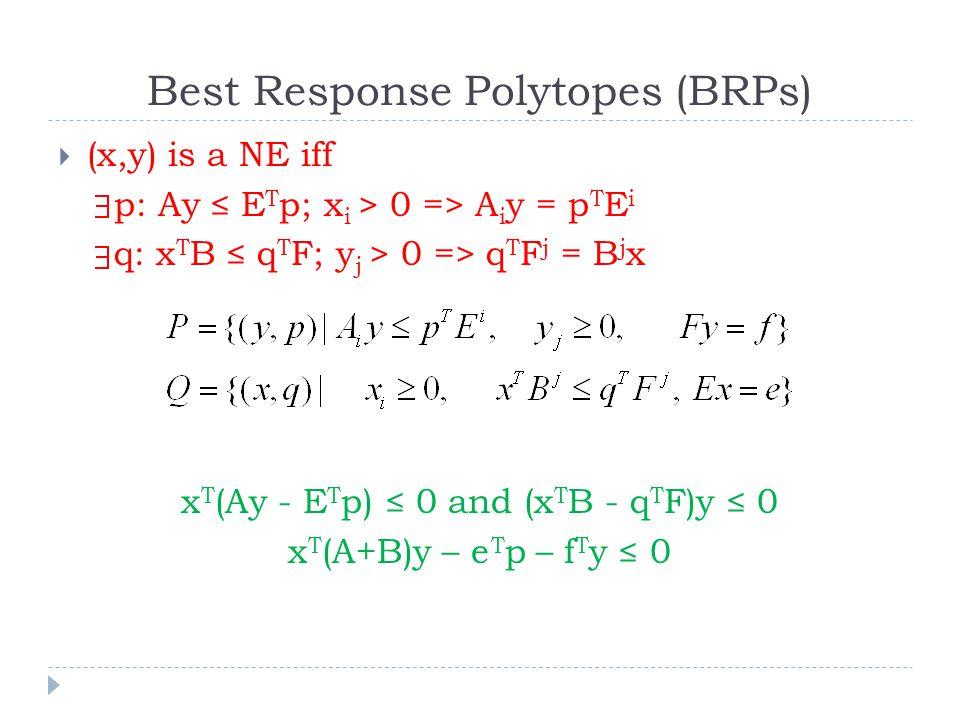 Best Response Polytopes (BRPs)  (x,y) is a NE iff p: Ay ≤ E T p; x i > 0 => A i y = p T E i q: x T B ≤ q T F; y j > 0 => q T F j = B j x x T (Ay - E