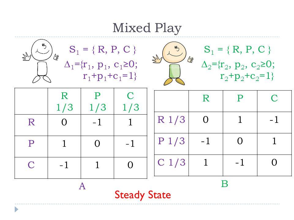 R 1/3 P 1/3 C 1/3 R01 P10 C 10 Mixed Play Steady State RPC R 1/301 P 1/301 C 1/310 S 1 = { R, P, C } A B ∆ 1 ={r 1, p 1, c 1 ≥0; r 1 +p 1 +c 1 =1} S 1