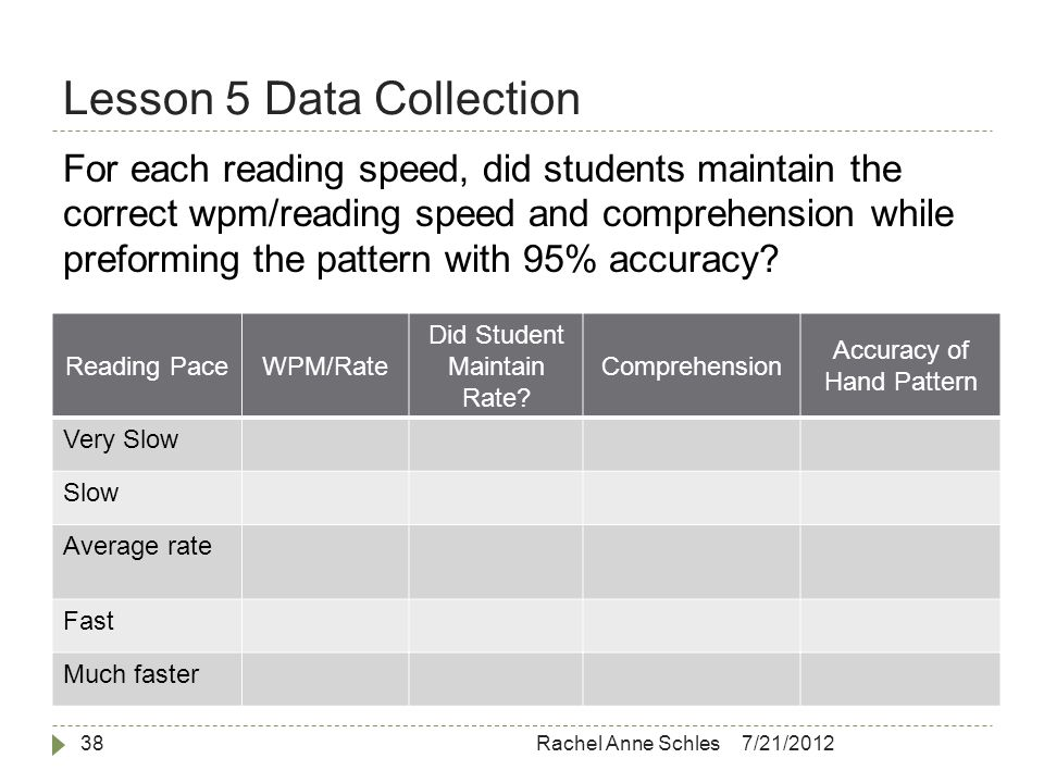 Lesson 5 Data Collection 7/21/2012Rachel Anne Schles38 For each reading speed, did students maintain the correct wpm/reading speed and comprehension while preforming the pattern with 95% accuracy.