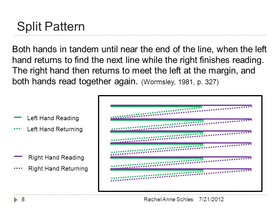 Split Pattern 7/21/2012Rachel Anne Schles8 Left Hand Reading Left Hand Returning Right Hand Reading Right Hand Returning Both hands in tandem until near the end of the line, when the left hand returns to find the next line while the right finishes reading.
