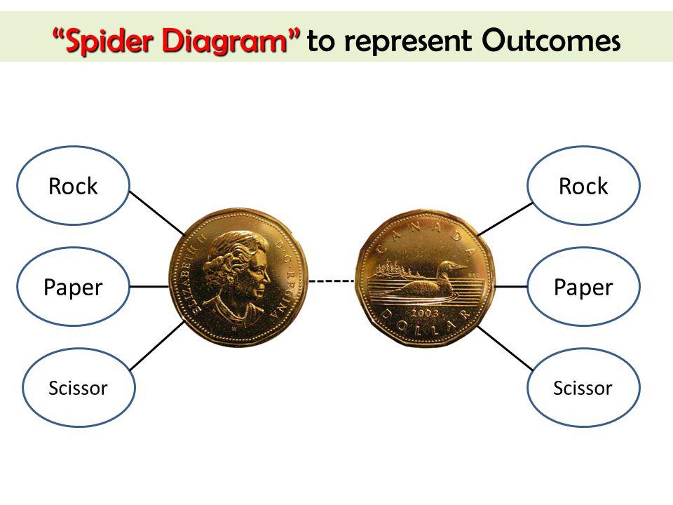 Spider Diagram Spider Diagram to represent Outcomes Rock Paper Scissor