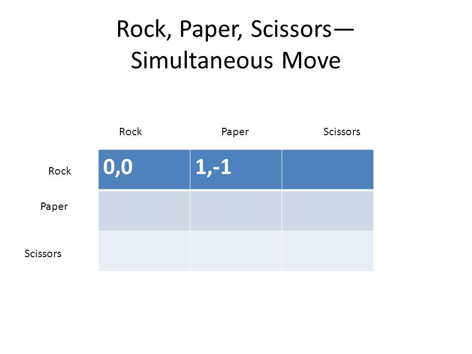Rock, Paper, Scissors— Simultaneous Move 0,01,-1 RockPaperScissors Rock Paper Scissors