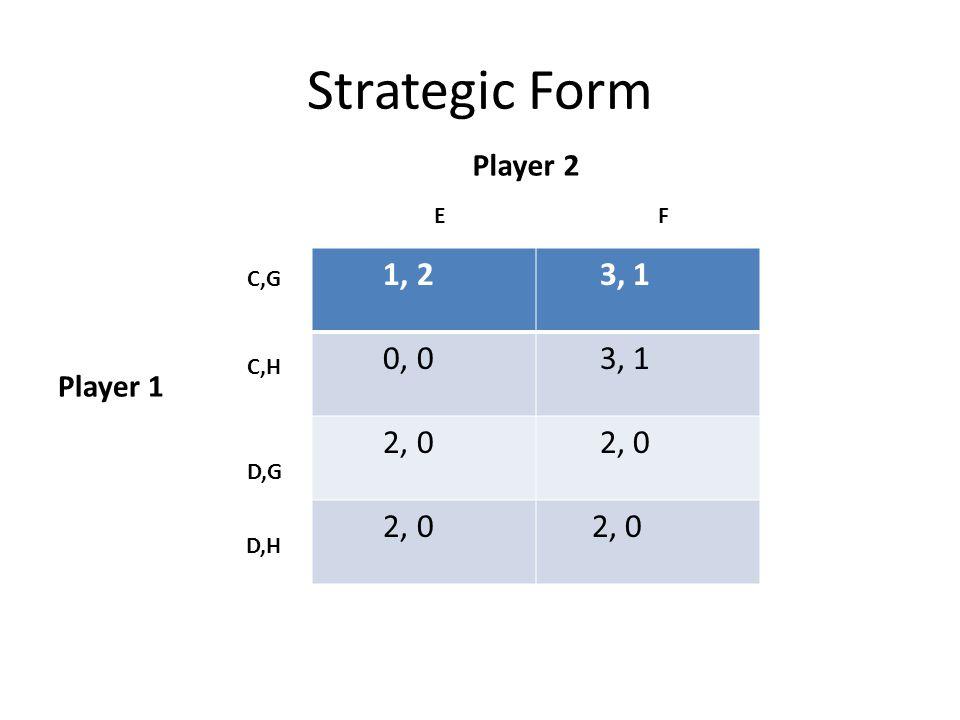 Strategic Form 1, 2 3, 1 0, 0 3, 1 2, 0 Player 2 EF Player 1 C,G C,H D,G D,H
