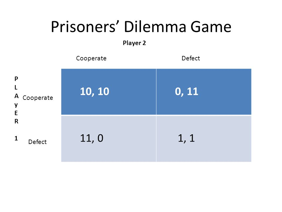 Prisoners' Dilemma Game 10, 10 0, 11 11, 0 1, 1 CooperateDefect Cooperate Defect PLAyER 1 PLAyER 1 Player 2
