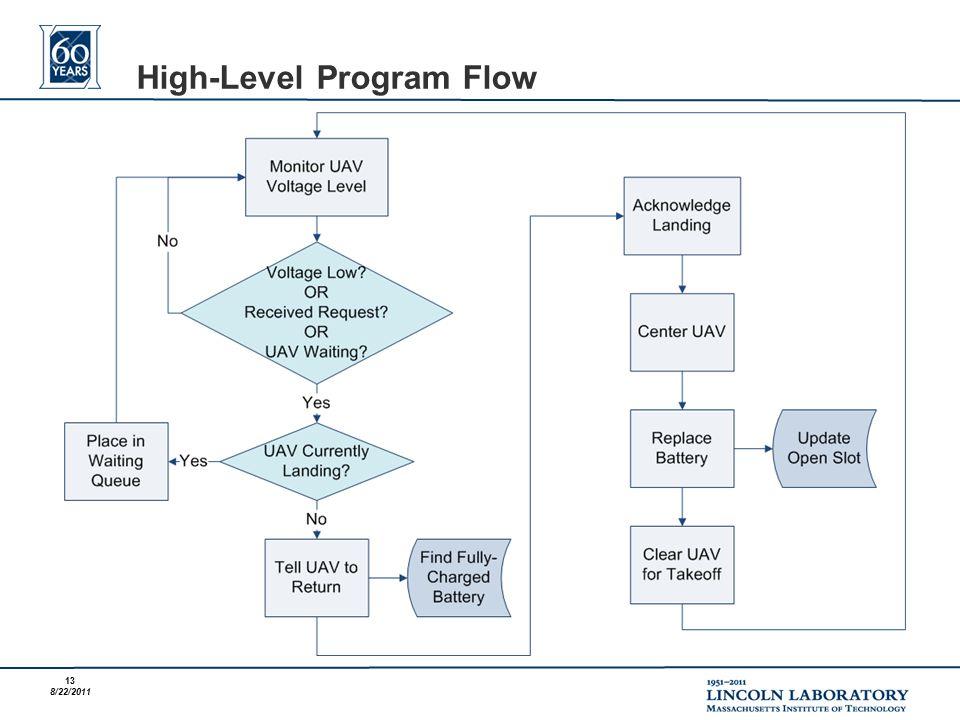 13 8/22/2011 High-Level Program Flow