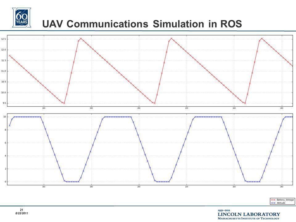 21 8/22/2011 UAV Communications Simulation in ROS