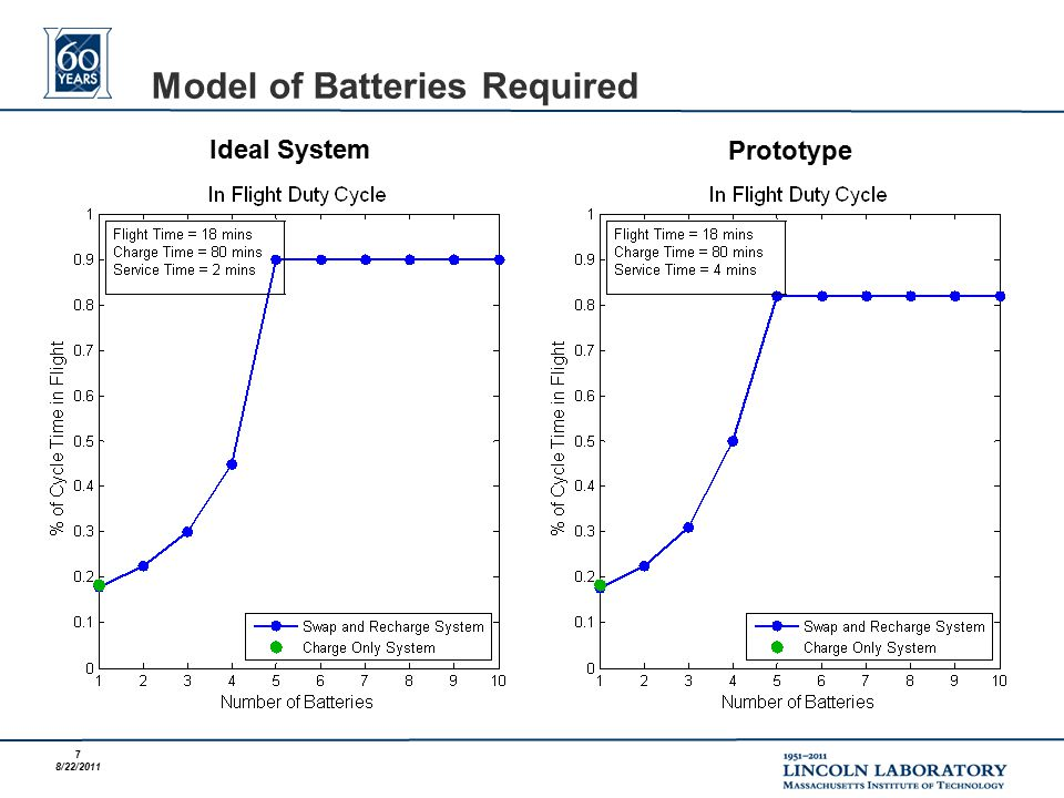 7 8/22/2011 Model of Batteries Required Ideal System Prototype
